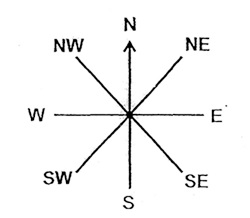 how to understand compass directions